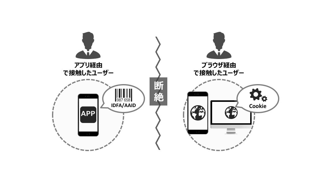 cross-device-conversion-1-min